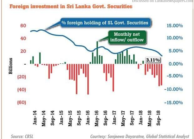 Sri Lanka News for CB cuts foreign holding in G-Secs to limit hot money stock