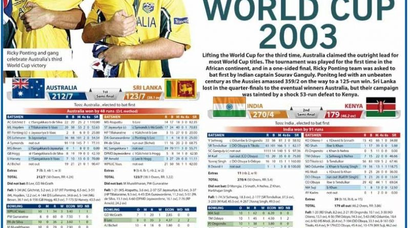 Sri Lanka News for Cricket World Cup 2003