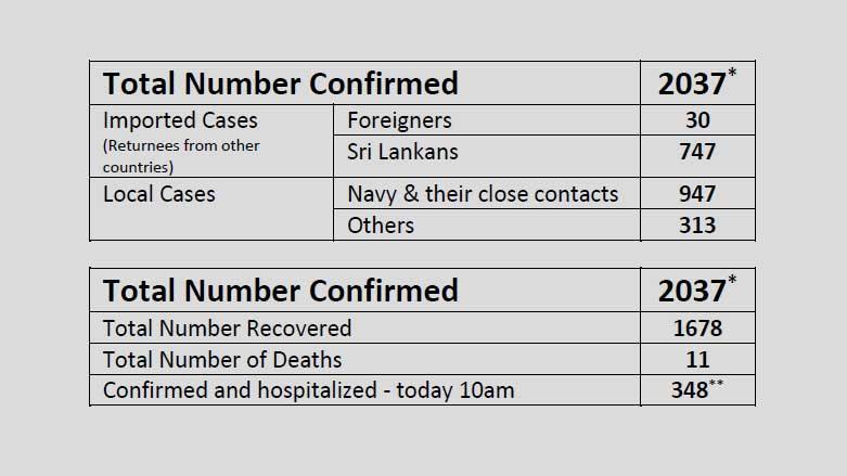 coronavirus summary sri lanka june28 in sri lankan news