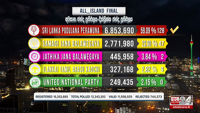 1596754332 all island final results with seats in sri lankan news